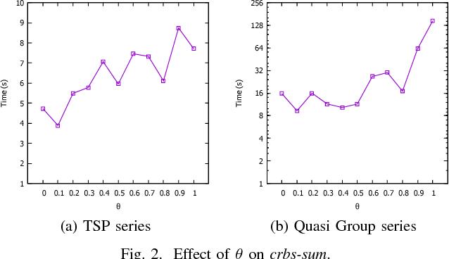 Figure 2 for Correlation Heuristics for Constraint Programming