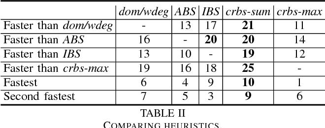 Figure 4 for Correlation Heuristics for Constraint Programming