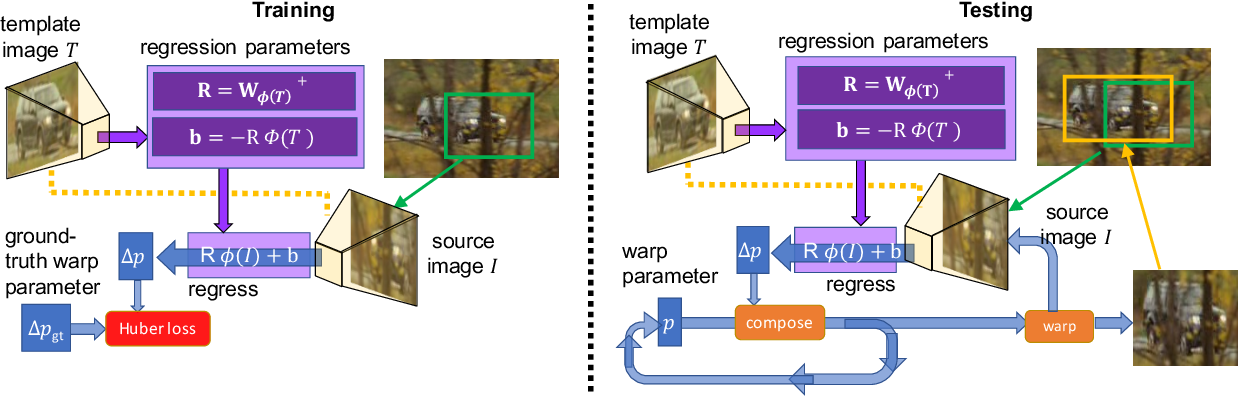 Figure 3 for Deep-LK for Efficient Adaptive Object Tracking