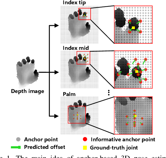 Figure 1 for A2J: Anchor-to-Joint Regression Network for 3D Articulated Pose Estimation from a Single Depth Image