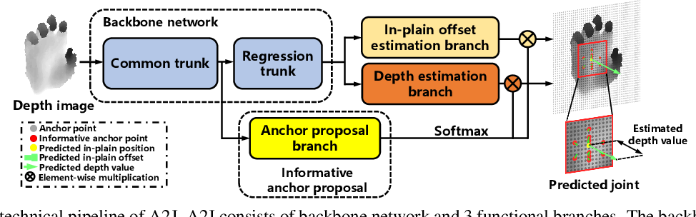 Figure 3 for A2J: Anchor-to-Joint Regression Network for 3D Articulated Pose Estimation from a Single Depth Image