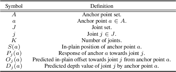 Figure 2 for A2J: Anchor-to-Joint Regression Network for 3D Articulated Pose Estimation from a Single Depth Image