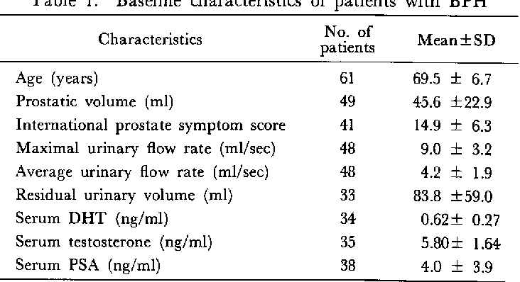 Table 1 Fromle Effect Of Long Term Administration Of Finasteride Mk 906 An Inhibitor Of 5 Alpha Reductase In Patients With Benign Prostatic