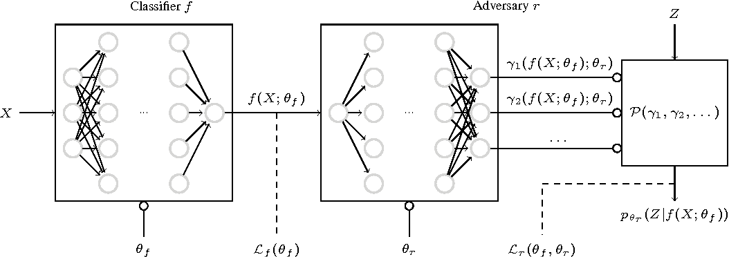 Figure 1 for Learning to Pivot with Adversarial Networks