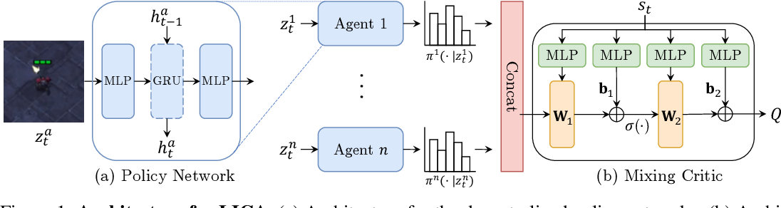 Figure 1 for Learning Implicit Credit Assignment for Multi-Agent Actor-Critic