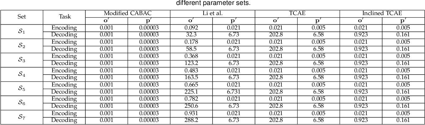 Figure 4 for Learning Content-Weighted Deep Image Compression