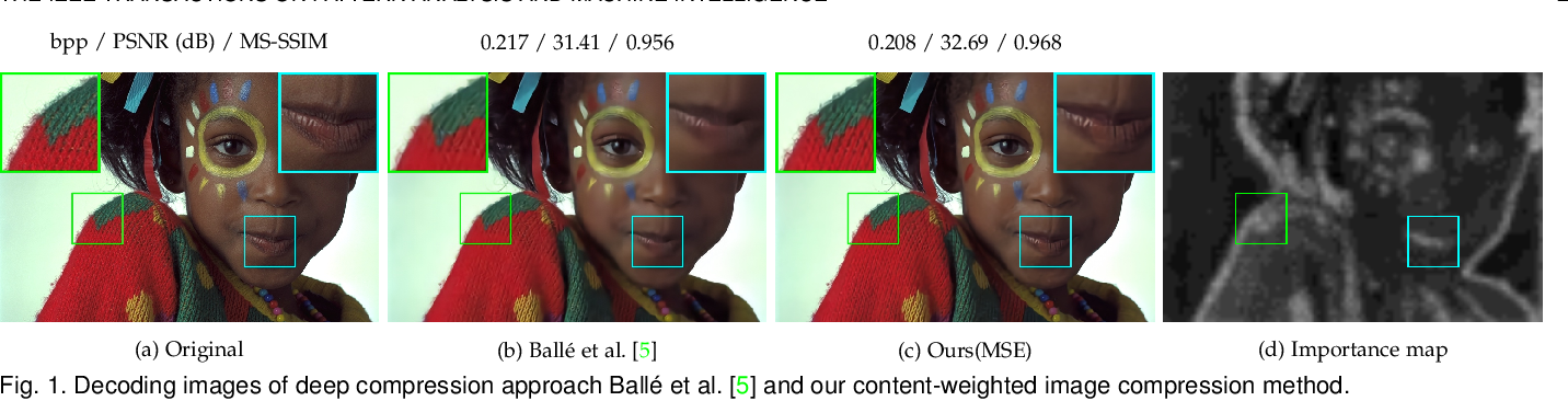 Figure 1 for Learning Content-Weighted Deep Image Compression