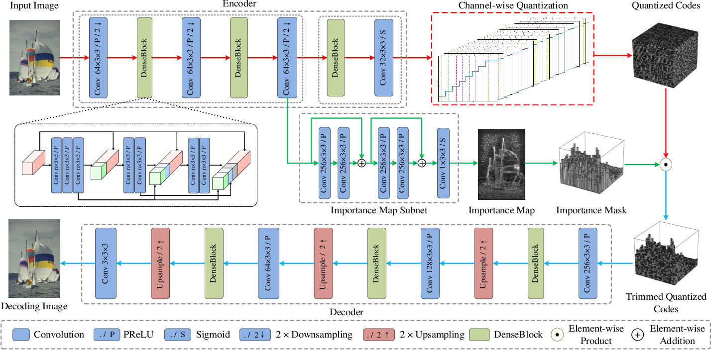 Figure 3 for Learning Content-Weighted Deep Image Compression