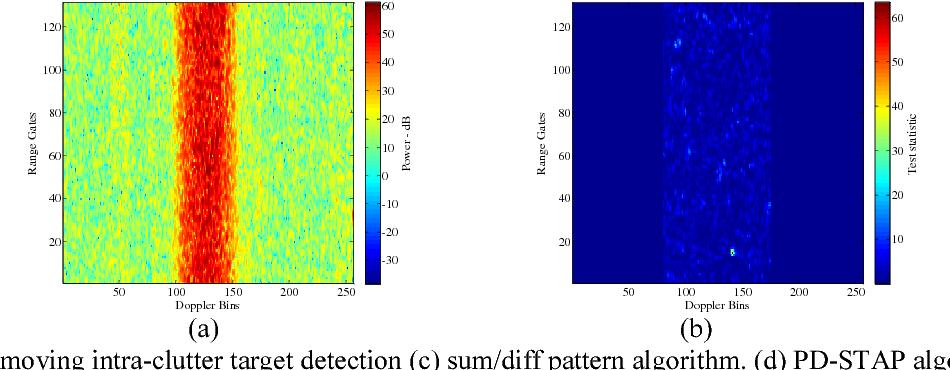 Figure 4. Slow moving intra-clutter target detection (c) sum/diff pattern algorithm. (d) PD-STAP algorithm