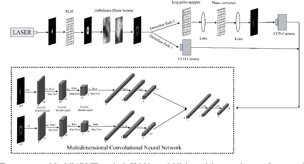 Figure 1 for Multidimensional Information Assisted Deep Learning Realizing Flexible Recognition of Vortex Beam Modes