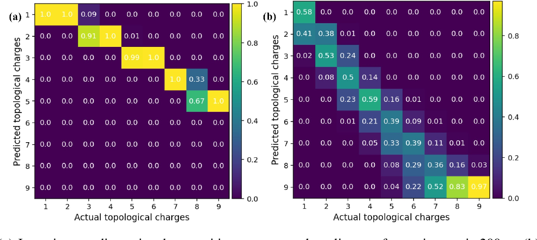 Figure 3 for Multidimensional Information Assisted Deep Learning Realizing Flexible Recognition of Vortex Beam Modes