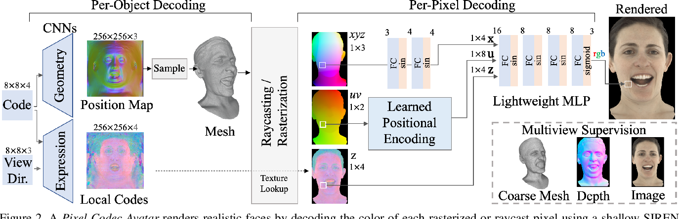 Figure 3 for Pixel Codec Avatars