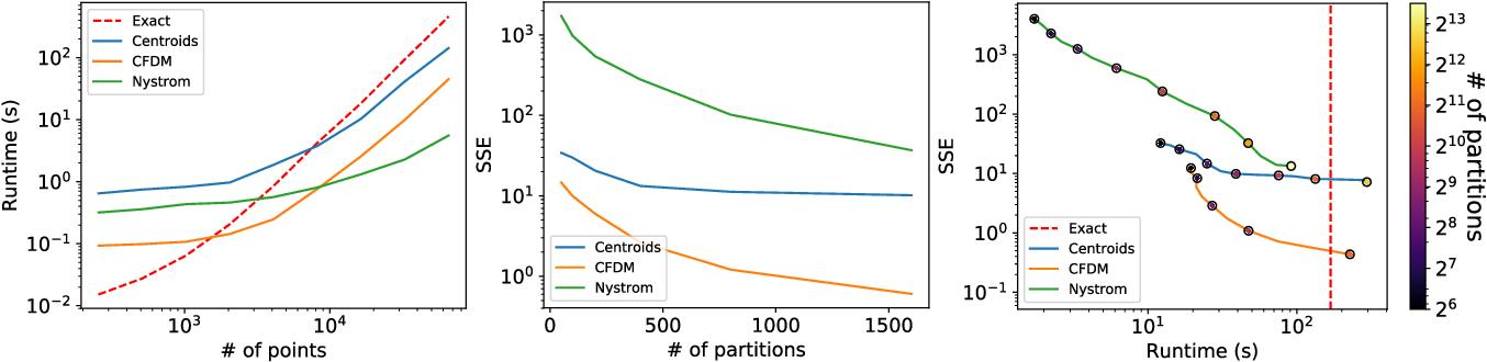 Figure 2 for Compressed Diffusion