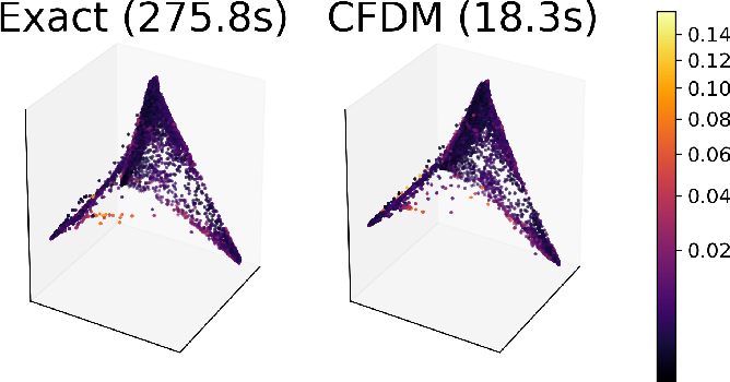 Figure 3 for Compressed Diffusion