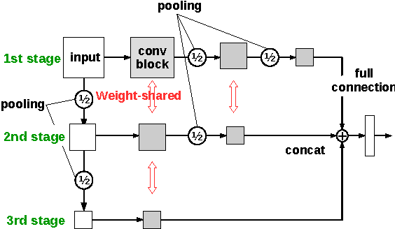 Figure 4 for A Novel Weight-Shared Multi-Stage Network Architecture of CNNs for Scale Invariance