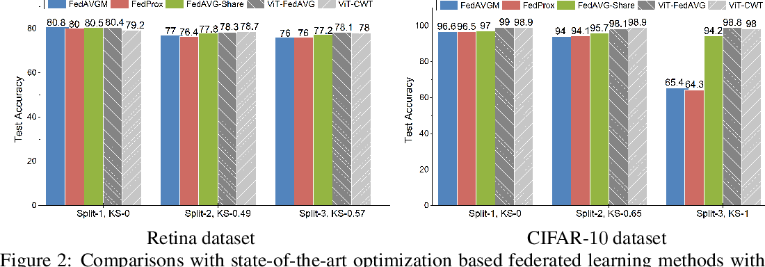 Figure 4 for Rethinking Architecture Design for Tackling Data Heterogeneity in Federated Learning