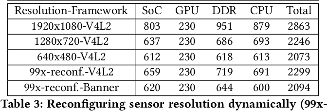 Banner: An Image Sensor Reconfiguration Framework for Seamless