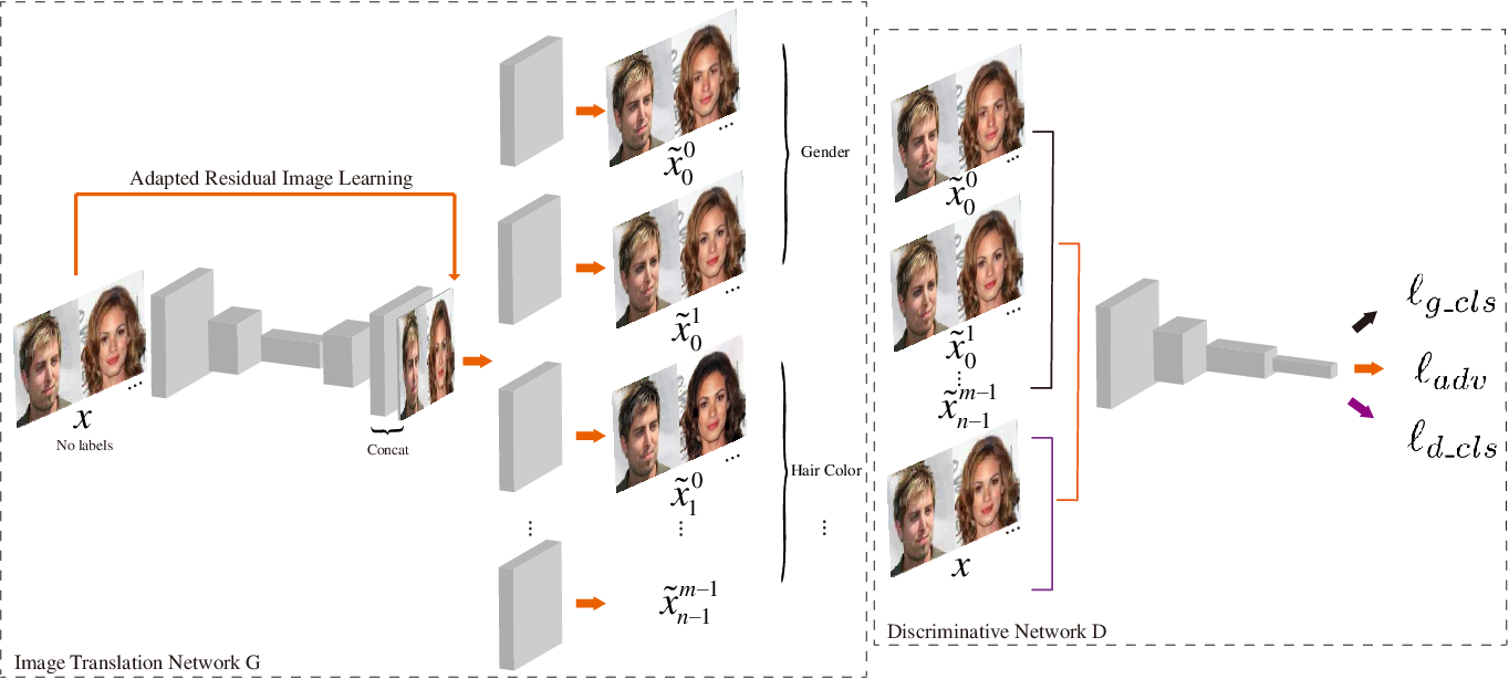 Figure 2 for Sparsely Grouped Multi-task Generative Adversarial Networks for Facial Attribute Manipulation