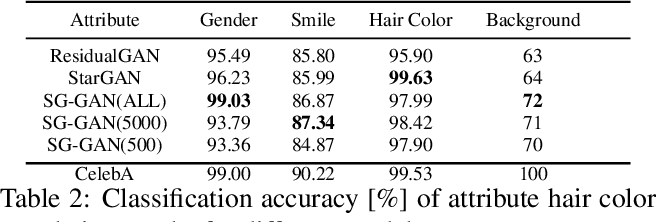 Figure 3 for Sparsely Grouped Multi-task Generative Adversarial Networks for Facial Attribute Manipulation