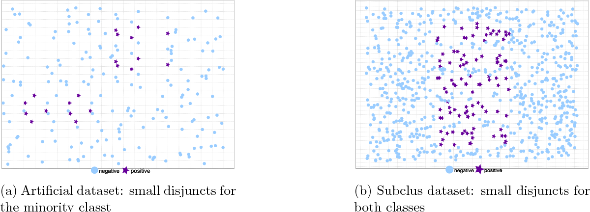 Figure 3 from SMOTE for Learning from Imbalanced Data: Progress and