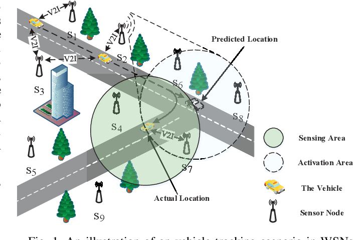Figure 1 for Vehicle Tracking in Wireless Sensor Networks via Deep Reinforcement Learning