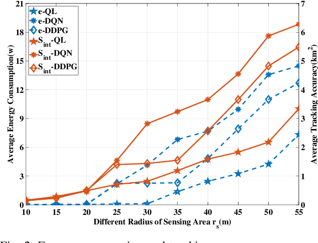 Figure 2 for Vehicle Tracking in Wireless Sensor Networks via Deep Reinforcement Learning