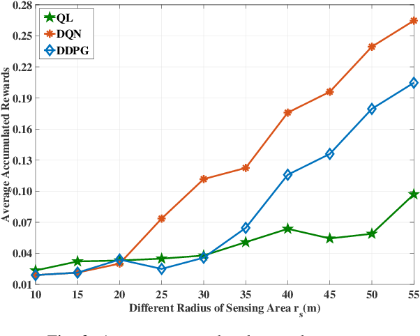 Figure 4 for Vehicle Tracking in Wireless Sensor Networks via Deep Reinforcement Learning