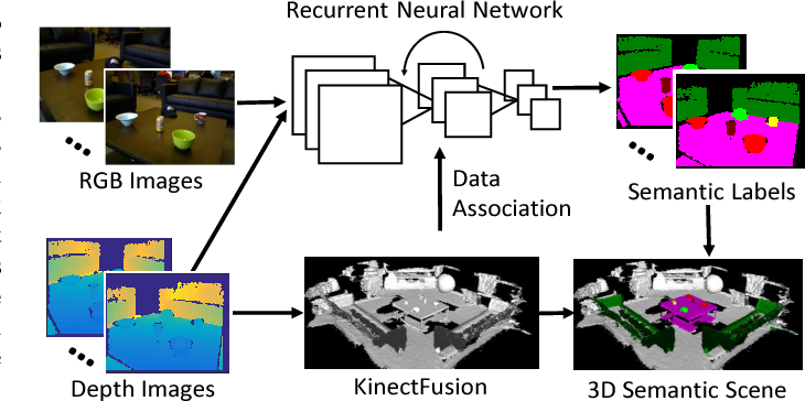 Figure 1 for DA-RNN: Semantic Mapping with Data Associated Recurrent Neural Networks