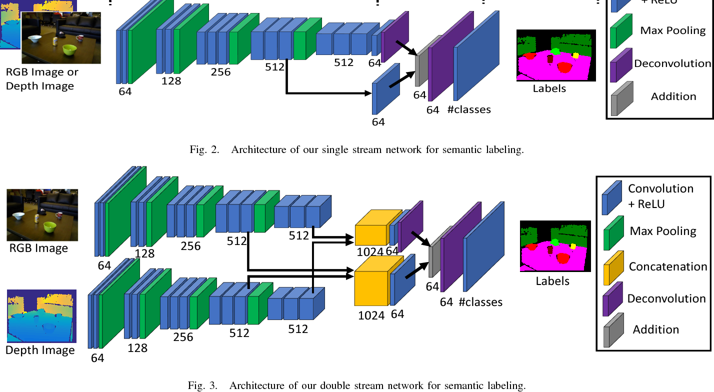 Figure 3 for DA-RNN: Semantic Mapping with Data Associated Recurrent Neural Networks