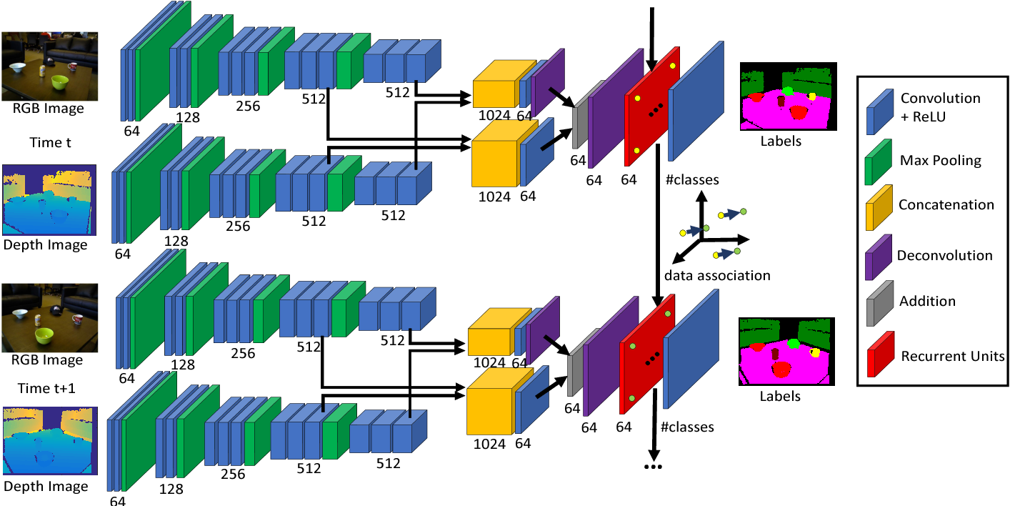Figure 4 for DA-RNN: Semantic Mapping with Data Associated Recurrent Neural Networks