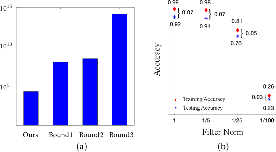 Figure 2 for On Tighter Generalization Bound for Deep Neural Networks: CNNs, ResNets, and Beyond