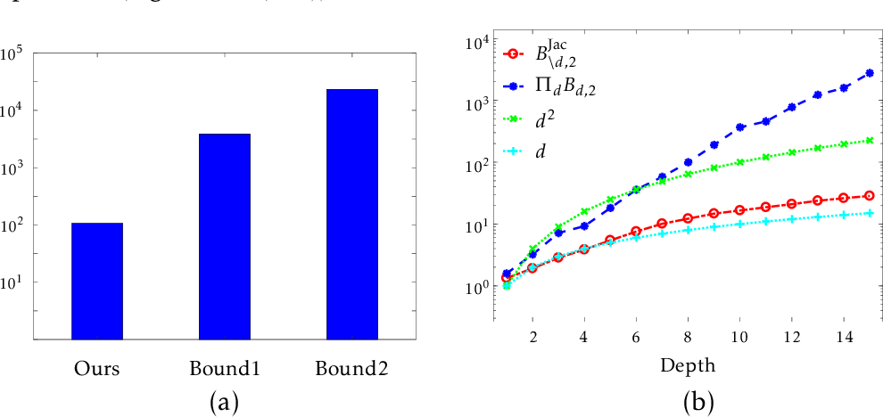 Figure 4 for On Tighter Generalization Bound for Deep Neural Networks: CNNs, ResNets, and Beyond