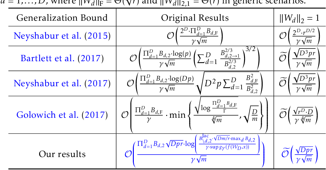 Figure 1 for On Tighter Generalization Bound for Deep Neural Networks: CNNs, ResNets, and Beyond