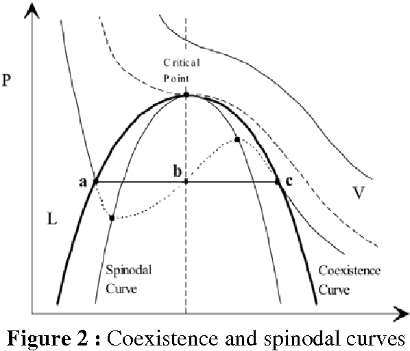 Figure 2 : Coexistence and spinodal curves