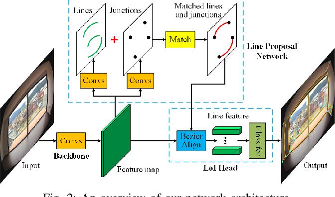 Figure 2 for ULSD: Unified Line Segment Detection across Pinhole, Fisheye, and Spherical Cameras