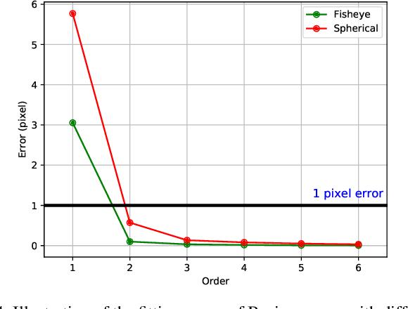Figure 4 for ULSD: Unified Line Segment Detection across Pinhole, Fisheye, and Spherical Cameras