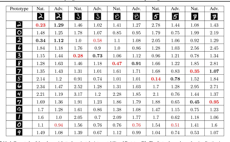 Figure 2 for Analyzing the Interpretability Robustness of Self-Explaining Models