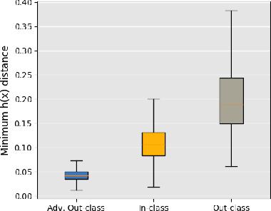 Figure 3 for Analyzing the Interpretability Robustness of Self-Explaining Models