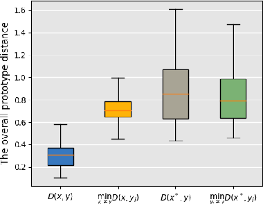 Figure 4 for Analyzing the Interpretability Robustness of Self-Explaining Models