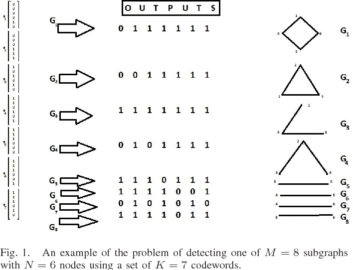Sequential Detection of Disjoint Subgraphs over Boolean MAC Channels
