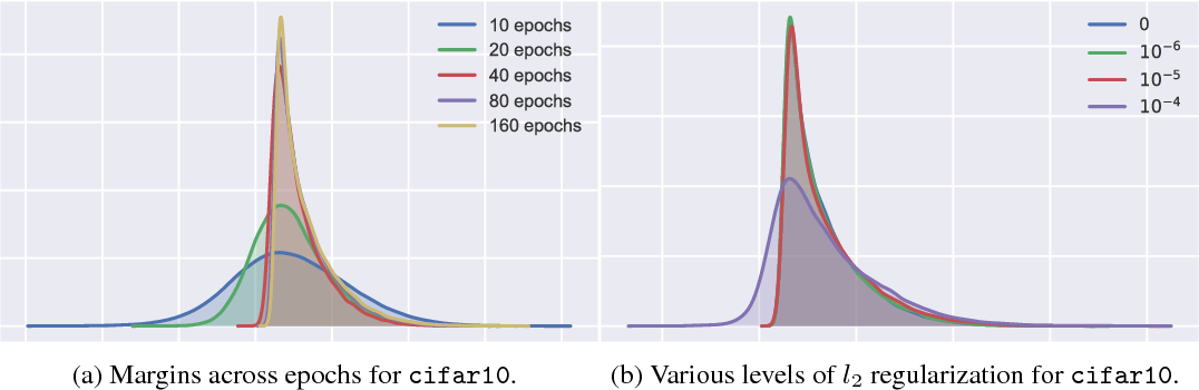 Figure 4 for Spectrally-normalized margin bounds for neural networks