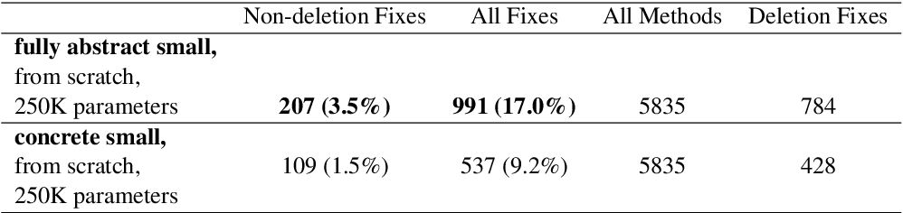 Figure 4 for Generating Bug-Fixes Using Pretrained Transformers