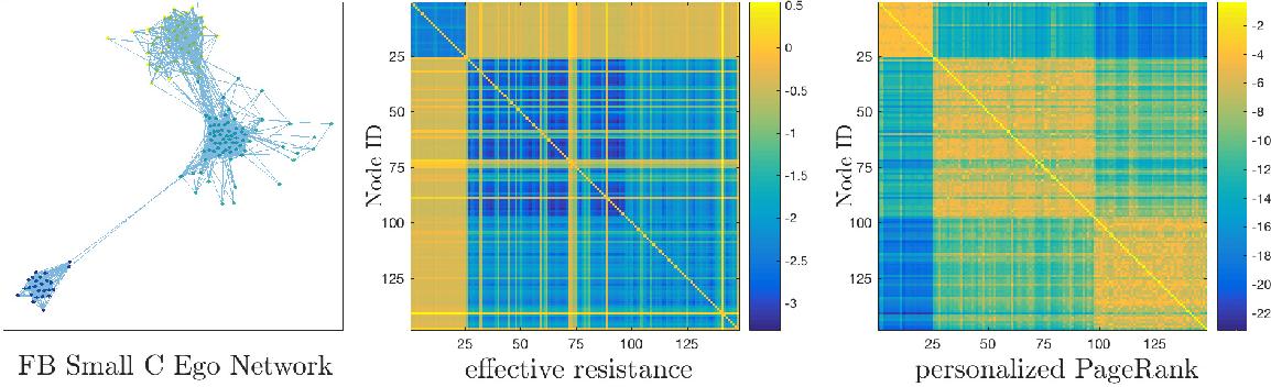 Figure 3 for Learning Networks from Random Walk-Based Node Similarities