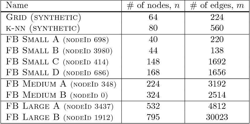 Figure 2 for Learning Networks from Random Walk-Based Node Similarities