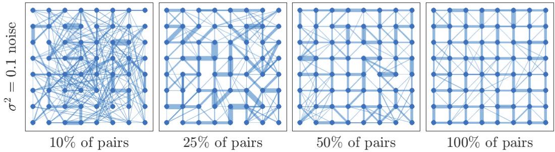 Figure 1 for Learning Networks from Random Walk-Based Node Similarities
