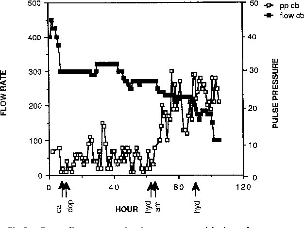Fig 2. Pump flow rate and pulse pressure with time. A response to afterload reduction with hydralazine (hyd) and amrinone (am) administration was noted. Dop, dopamine; ca, calcium.