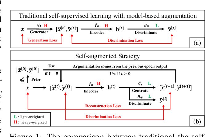 Figure 1 for SAS: Self-Augmented Strategy for Language Model Pre-training