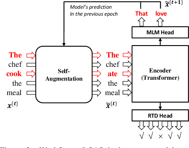 Figure 3 for SAS: Self-Augmented Strategy for Language Model Pre-training