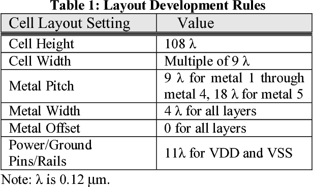 table 1  sc 1 st  Semantic Scholar & Table 2 from Development and Distribution of TSMC 0.25 \\mu m ...