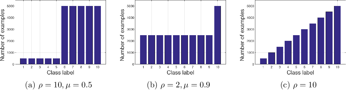Figure 1 for A systematic study of the class imbalance problem in convolutional neural networks
